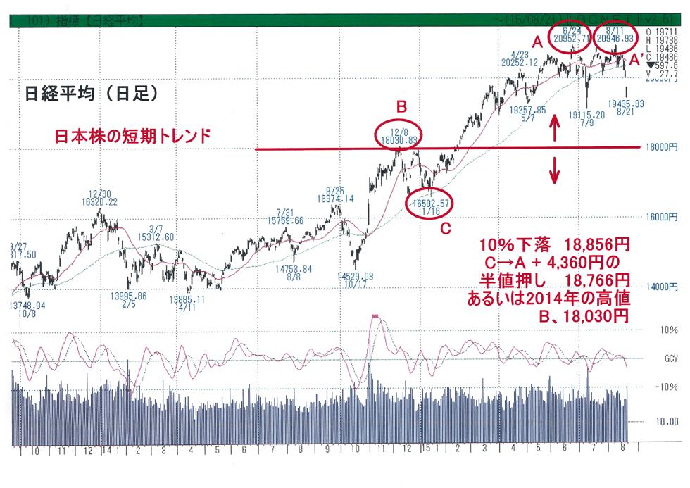 原因となったNY株がどこで下げ止まるかがポイント