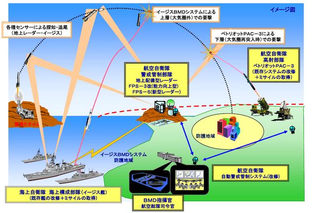 北朝鮮からのミサイル防衛のため日本がやるべき3つのこと