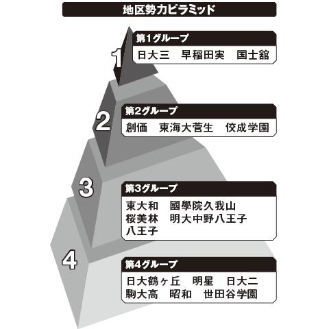 西東京 勢力ピラミッド