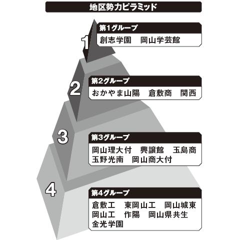岡山 勢力ピラミッド