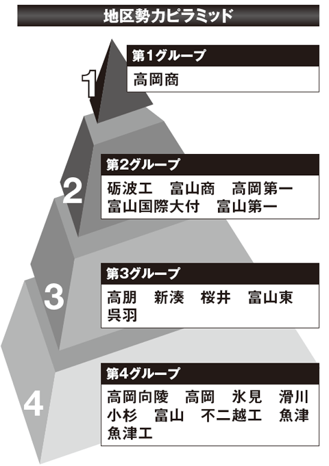 【2017夏の高校野球】《富山観戦ガイド》有望選手と大会展望&地区勢力ピラミッド