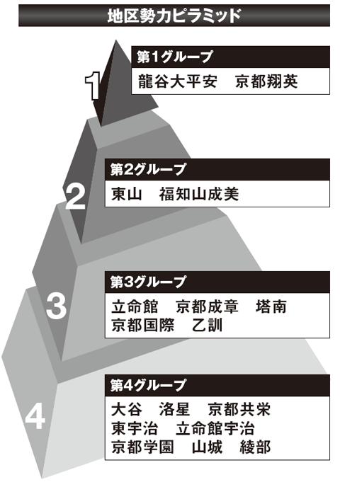 【2017夏の高校野球】《京都観戦ガイド》有望選手と大会展望&地区勢力ピラミッド