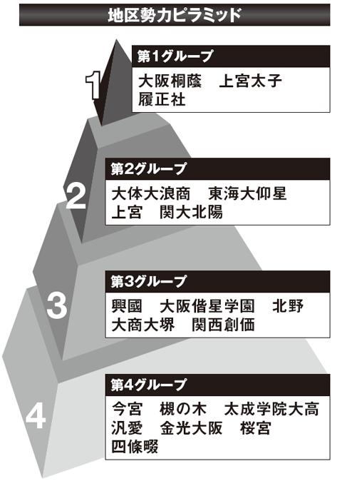 【2017夏の高校野球】《大阪観戦ガイド》有望選手と大会展望&地区勢力ピラミッド