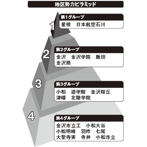 石川 勢力ピラミッド