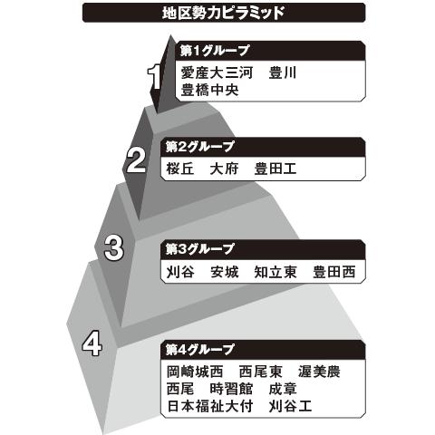 東愛知 勢力ピラミッド