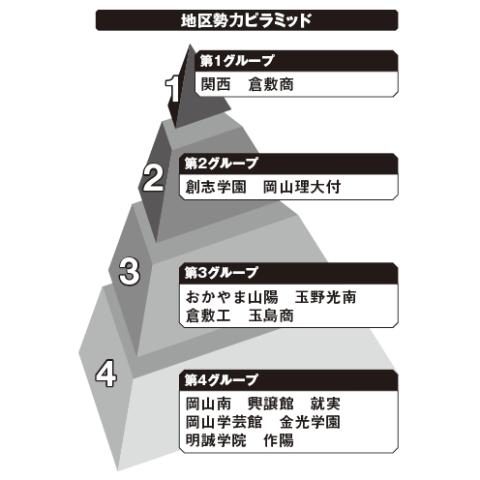 岡山地区勢力ピラミッド